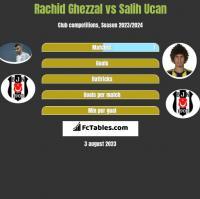 Rachid Ghezzal vs Salih Ucan h2h player stats