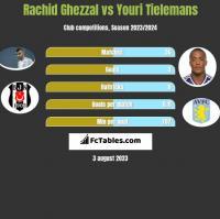Rachid Ghezzal vs Youri Tielemans h2h player stats