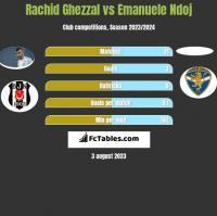 Rachid Ghezzal vs Emanuele Ndoj h2h player stats