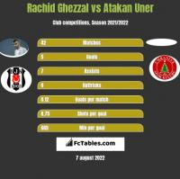 Rachid Ghezzal vs Atakan Uner h2h player stats