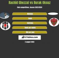 Rachid Ghezzal vs Burak Oksuz h2h player stats