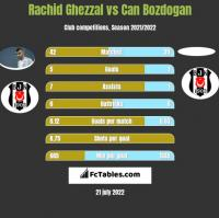 Rachid Ghezzal vs Can Bozdogan h2h player stats