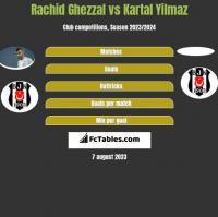 Rachid Ghezzal vs Kartal Yilmaz h2h player stats