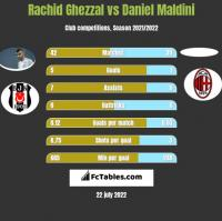 Rachid Ghezzal vs Daniel Maldini h2h player stats