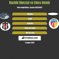 Rachid Ghezzal vs Emre Demir h2h player stats