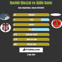 Rachid Ghezzal vs Ajdin Hasic h2h player stats