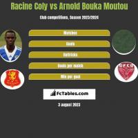 Racine Coly vs Arnold Bouka Moutou h2h player stats