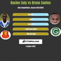 Racine Coly vs Bruno Santos h2h player stats