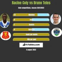 Racine Coly vs Bruno Teles h2h player stats