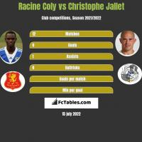 Racine Coly vs Christophe Jallet h2h player stats