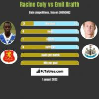 Racine Coly vs Emil Krafth h2h player stats