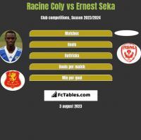 Racine Coly vs Ernest Seka h2h player stats