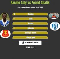 Racine Coly vs Fouad Chafik h2h player stats