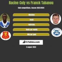 Racine Coly vs Franck Tabanou h2h player stats