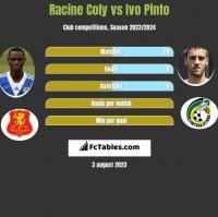 Racine Coly vs Ivo Pinto h2h player stats