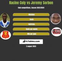 Racine Coly vs Jeremy Sorbon h2h player stats