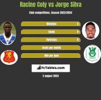 Racine Coly vs Jorge Silva h2h player stats