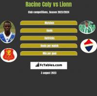 Racine Coly vs Lionn h2h player stats