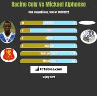 Racine Coly vs Mickael Alphonse h2h player stats
