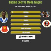 Racine Coly vs Molla Wague h2h player stats