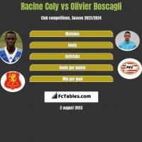 Racine Coly vs Olivier Boscagli h2h player stats
