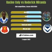 Racine Coly vs Roderick Miranda h2h player stats