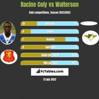 Racine Coly vs Walterson h2h player stats