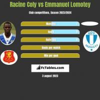 Racine Coly vs Emmanuel Lomotey h2h player stats