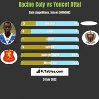 Racine Coly vs Youcef Attal h2h player stats