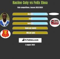 Racine Coly vs Felix Eboa h2h player stats