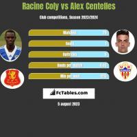Racine Coly vs Alex Centelles h2h player stats
