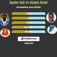 Racine Coly vs Stanley Nsoki h2h player stats