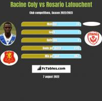 Racine Coly vs Rosario Latouchent h2h player stats