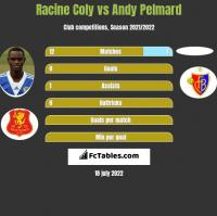 Racine Coly vs Andy Pelmard h2h player stats