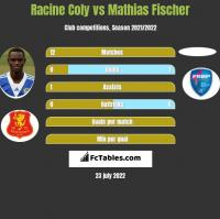 Racine Coly vs Mathias Fischer h2h player stats