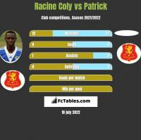 Racine Coly vs Patrick h2h player stats