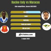 Racine Coly vs Maracas h2h player stats