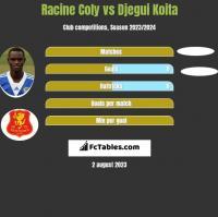 Racine Coly vs Djegui Koita h2h player stats