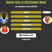 Racine Coly vs Christopher Wooh h2h player stats