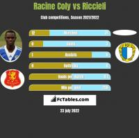 Racine Coly vs Riccieli h2h player stats