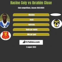 Racine Coly vs Ibrahim Cisse h2h player stats
