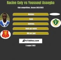 Racine Coly vs Youssouf Assogba h2h player stats