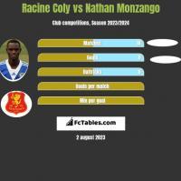 Racine Coly vs Nathan Monzango h2h player stats