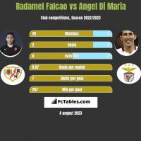 Radamel Falcao vs Angel Di Maria h2h player stats