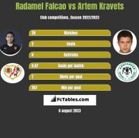 Radamel Falcao vs Artem Kravets h2h player stats