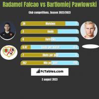 Radamel Falcao vs Bartlomiej Pawlowski h2h player stats