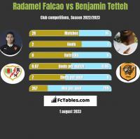 Radamel Falcao vs Benjamin Tetteh h2h player stats