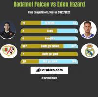 Radamel Falcao vs Eden Hazard h2h player stats