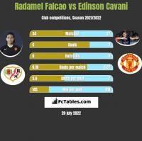 Radamel Falcao vs Edinson Cavani h2h player stats