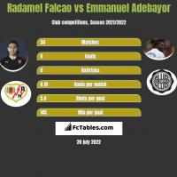 Radamel Falcao vs Emmanuel Adebayor h2h player stats